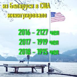 иммиграция из беларуси