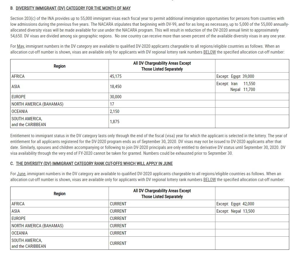 visa bulletin cut off